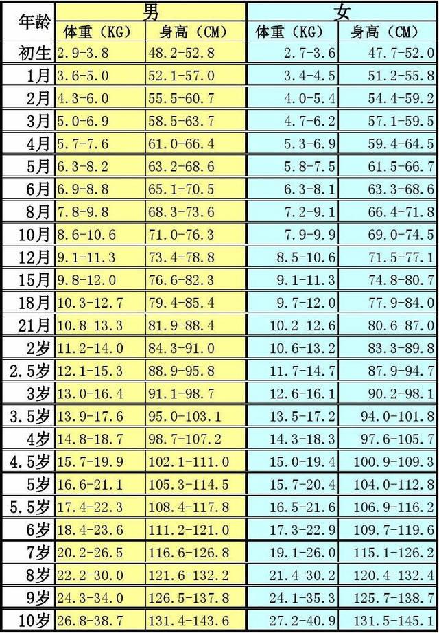 *1~10岁男孩女孩身高,体重标准图: 儿童的身高长成受到先天基因图片