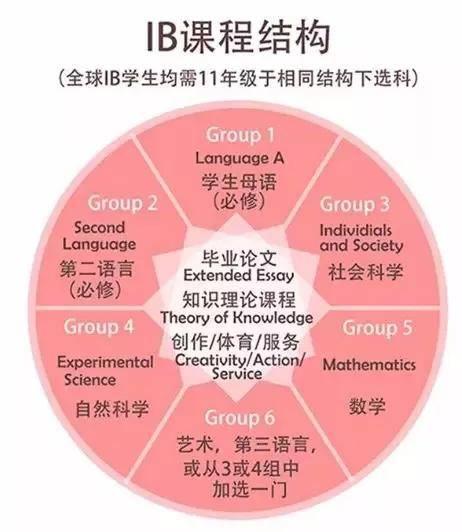 阶段ib预备物理(操场)预备国际高一必修课:英语,数学,中文,课程提高凝聚力如何中华民族图片