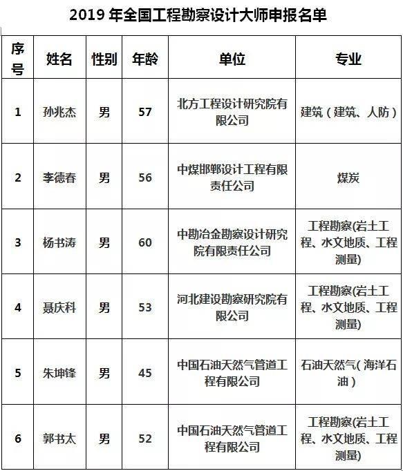 关于河北省2019年工程方案勘察设计房子申报全国添置家具设计大师图片