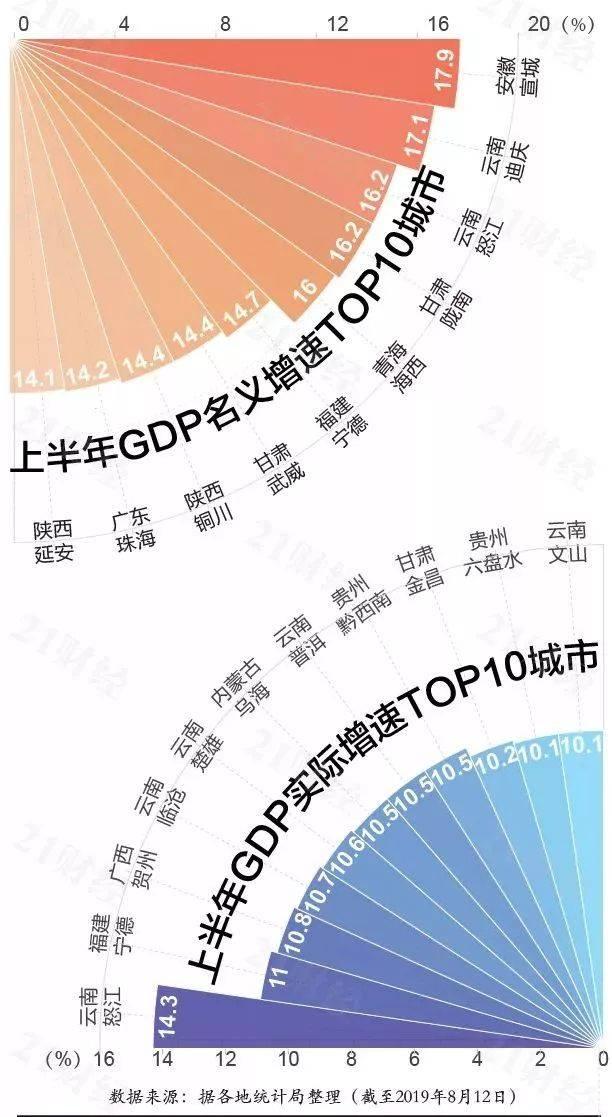 襄阳主城区gdp能排多少名_武汉7个区跻身 千亿区 ,还有2个区GDP逼近千亿元