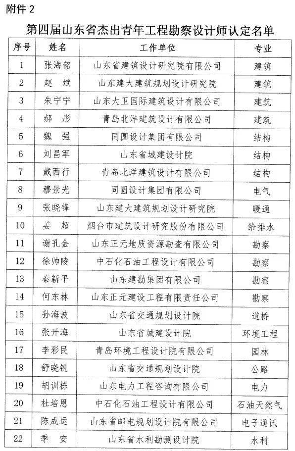 关于公布第六批山东省工程勘察设计全国和第四第三届大师平面设计图片