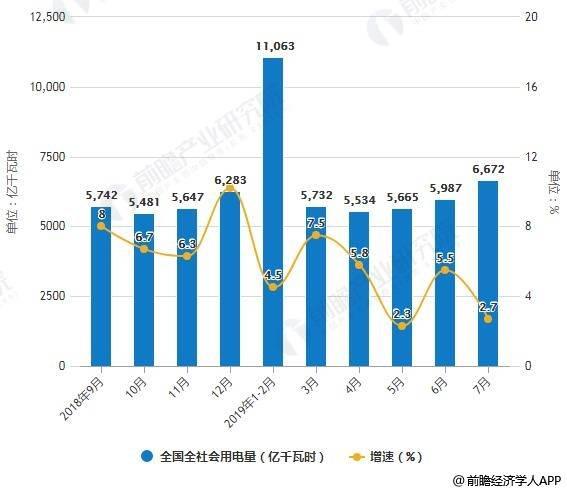 2019年7月中国电力行业市场分析:用电量增速创年内次低 预测后续用电图片