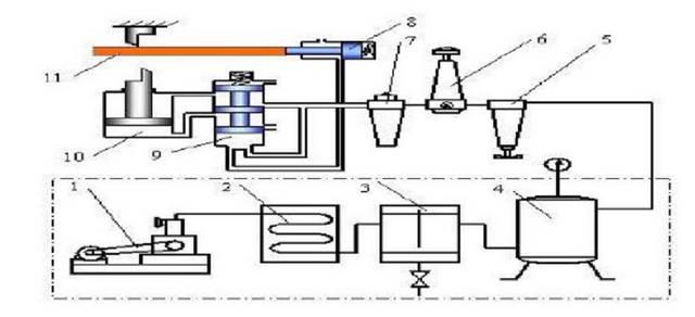 上图为气动剪切机的工作原理,空气压缩机1(产生的 压缩空气)→经后冷图片