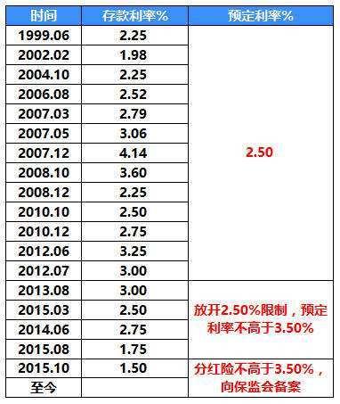 保险产品的价格(利率)为何差异巨大?   知乎