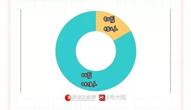 色愹n?i*_瞅瞅~2019年桂林高校新生大数据发布:有专业全是小姐