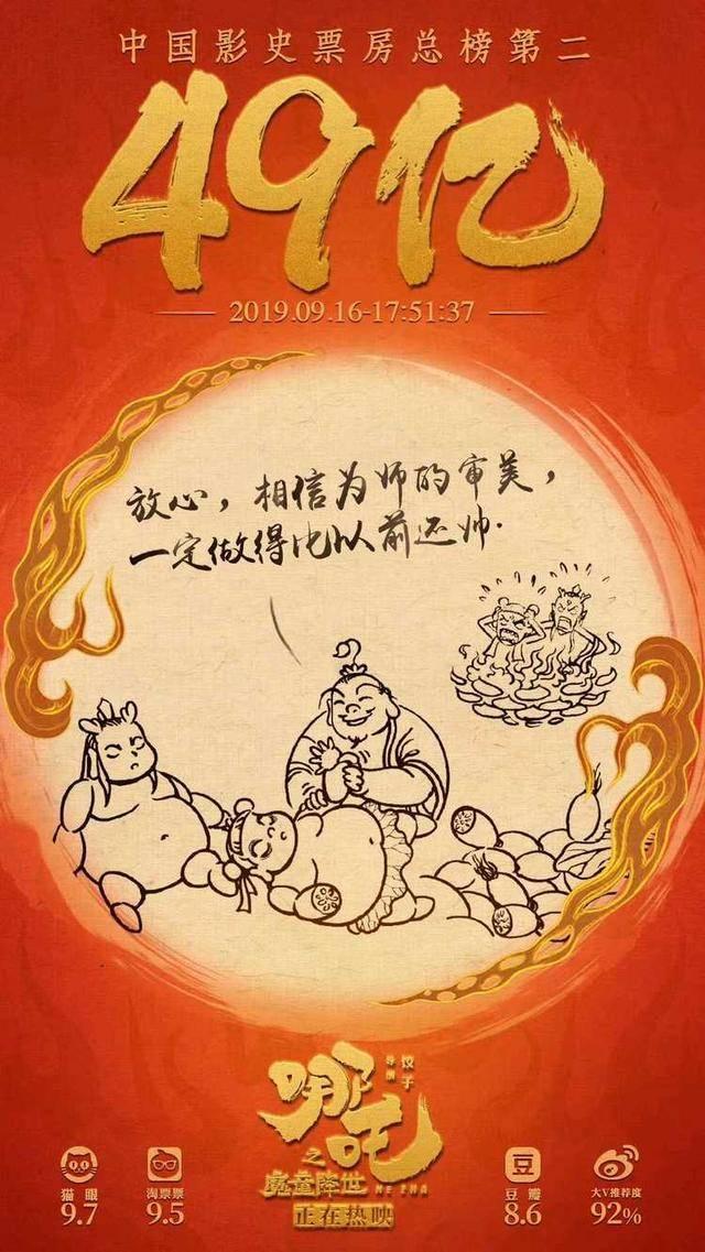 哪吒票房破49亿 刷新中国动画电影票房