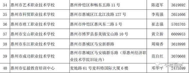 首批40家!惠州民办中职学校及市