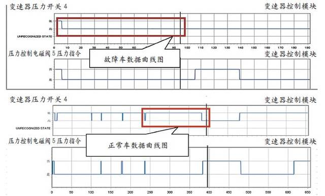 压缩气体被送入铝制测试盒,通过控制电磁阀(带阀体和变速器控制模块)图片