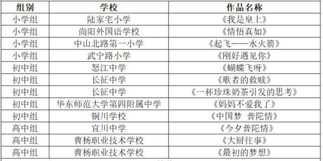 """""""中国梦·普陀情""""创意微视频大赛评审圆满收官"""