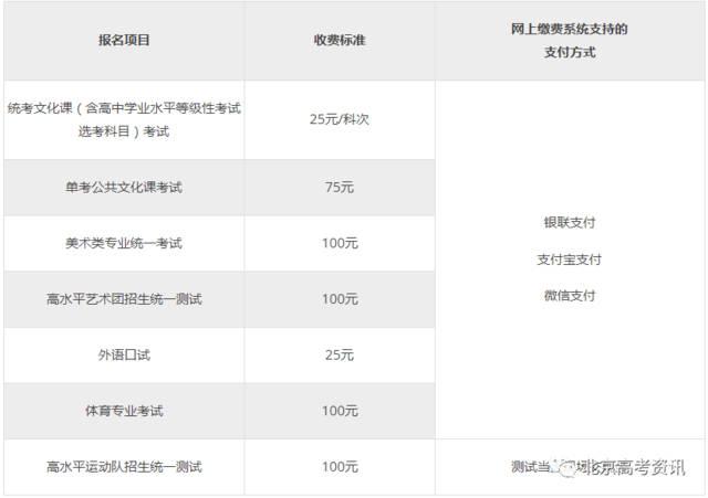 提醒!北京2020年新高考报名,有哪些注意事项要知道?