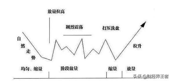 原来跟着主力一起买股票是如此简单,操盘小妙招一看就会!
