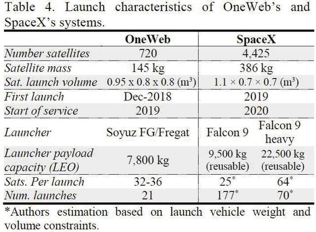 telesat,oneweb及spacex三个全球宽带低轨卫星星座系统的技术对比