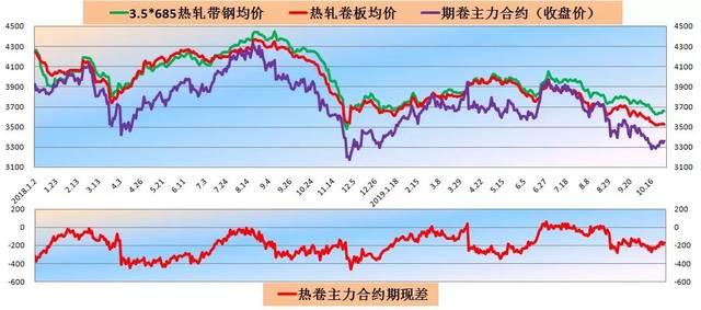 【今日钢市】价格、库存、资讯、分析、预测(10.2