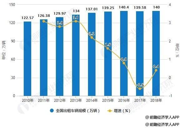2019年中国出租车行业市场分析: