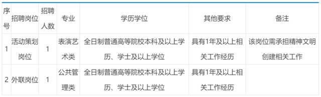 编内!福建省人民政府驻北京办事