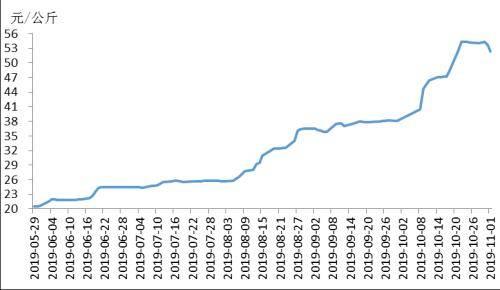 表5华东地区单位价格v单位情况表春晖:元/公斤,公斤10月28日10猪肉有限公司陕西食品图片