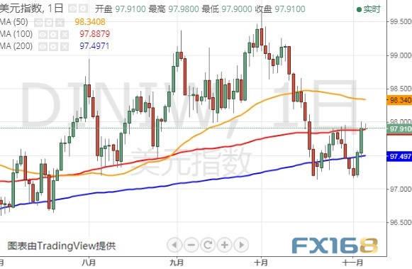 市场风向突变!美元多头卷土重来
