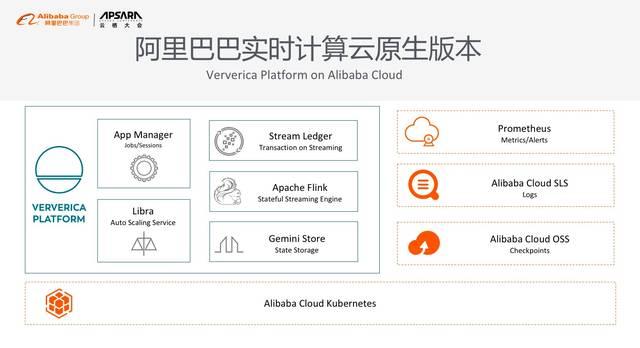 所以为了方便提供实时计算的云计算服务,让阿里云的客户都能够方便的