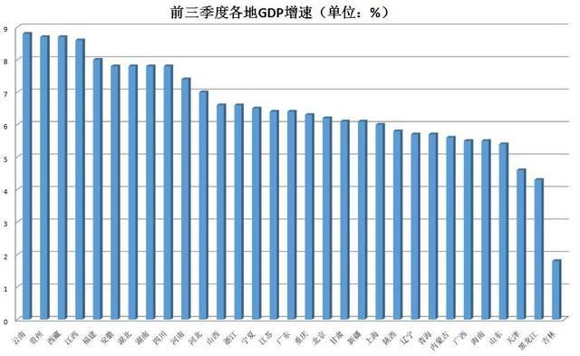 各地经济三季报公布:广东以总量7.7万亿高居榜首,云南GDP增速8.8%跑得最快