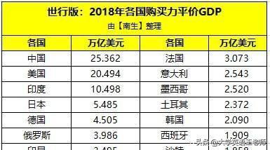 山东gdp虚高_各省一季度GDP增速均高于全国 数据虚高再上演
