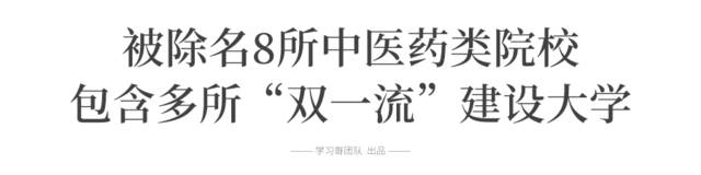 8所中医药大学被除名(含双一流)?