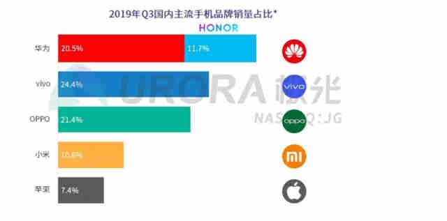 报告:华为手机国内市场保有率、