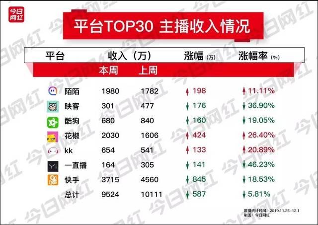 周榜丨快手情感主播收入397万;小红书、拼多多