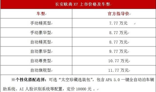 长安欧尚X7正式上市 售价7.77