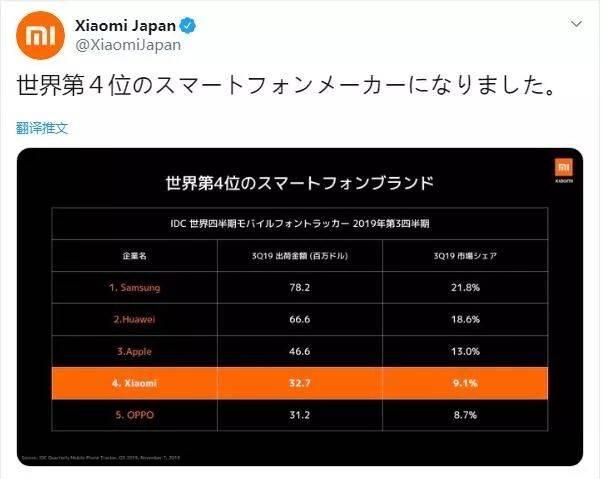 【品牌】小米宣布成为世界第4大手机制造商 正式进入日本市场