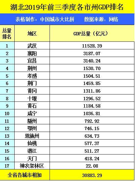 gdp湖北 2019_贵州遵义一季度GDP省内第二名,拿到湖南可排名多少
