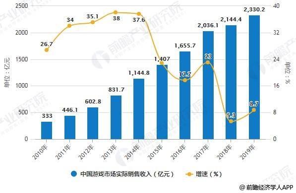 2019年中国网络游戏行业市场现状