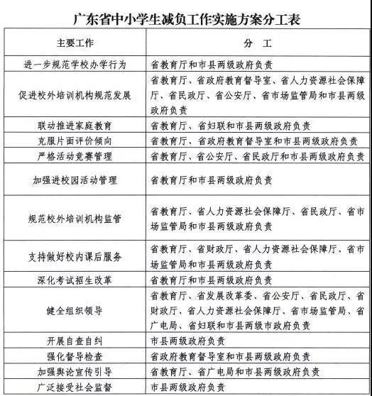 重磅!《广东省中小学生减负工作