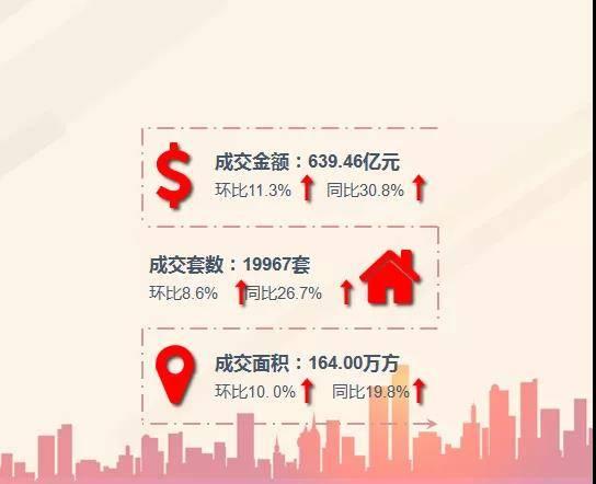 价跌量涨,调控效果显现,上海楼