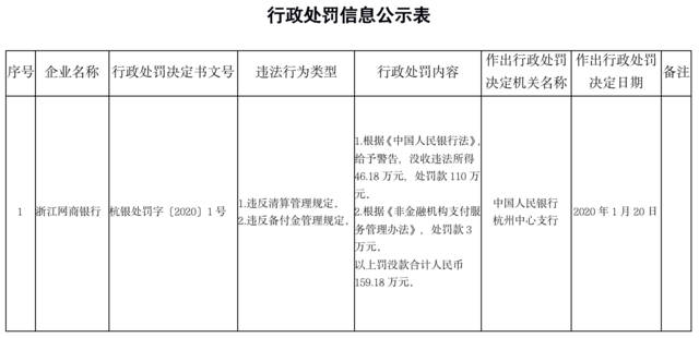 """浙江网商银行吃""""双料""""罚单,央"""
