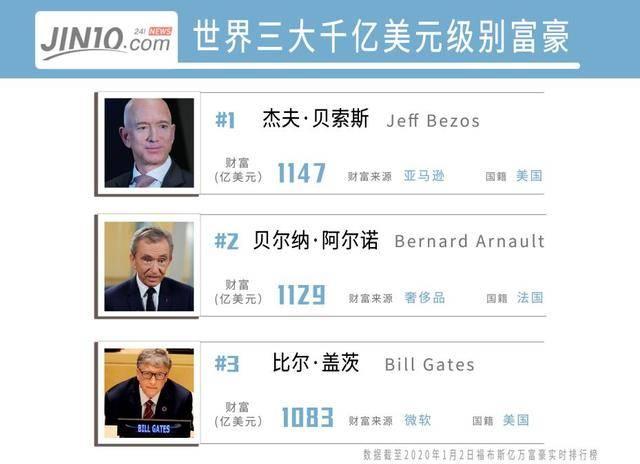 2019年富豪排名:比尔盖茨位居第