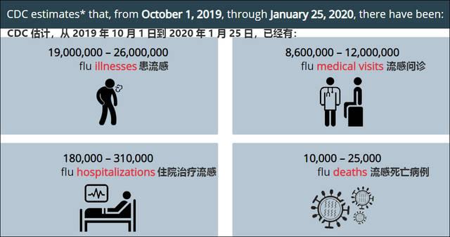 美国流感季:已致至少10000人死
