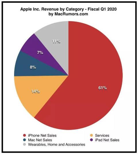 新iPhone或全面支持5G、放弃LCD