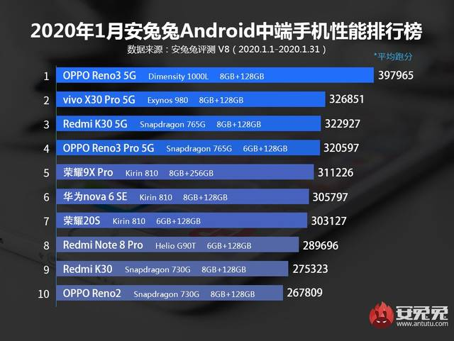 1月Android手机性能榜:骁龙855+最后的辉煌