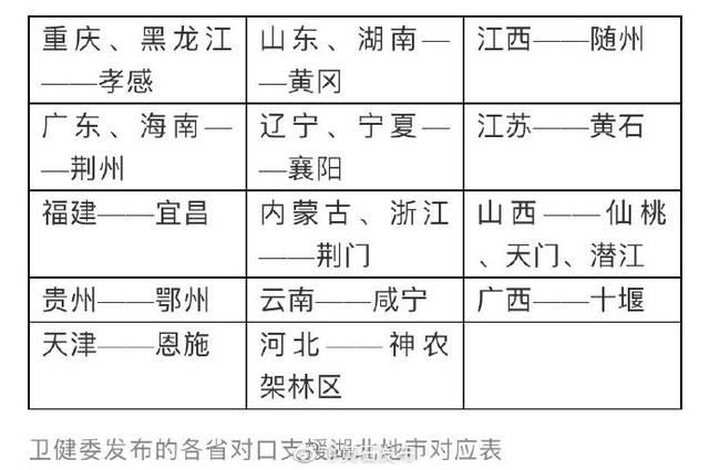网传江苏对口支援孝感,官方澄清