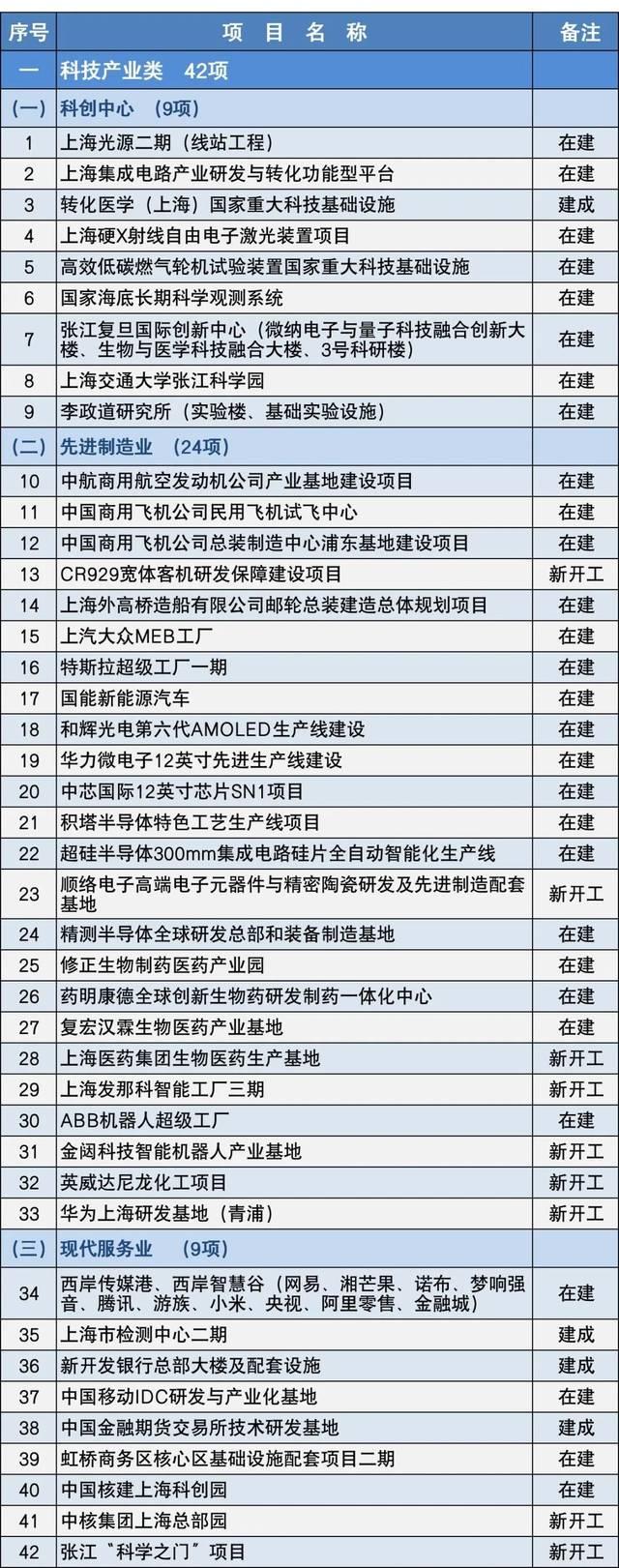 沪年内重大项目清单:CR929、华
