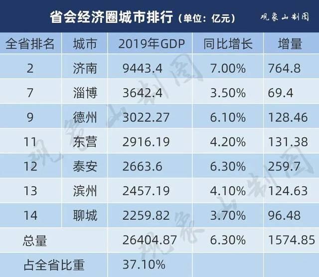 2019陕西gdp排名_陕西防火门厂家排名