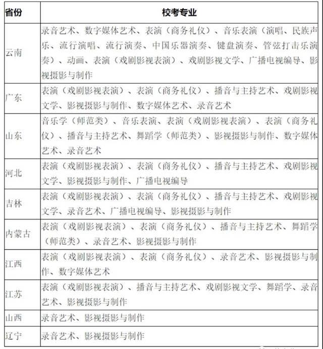 云南艺术学院文华学院校考预报名