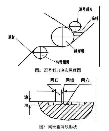 pvc胶带涂布生产线使用的烘干箱内温度采用德国ari艾瑞三通比例式温控