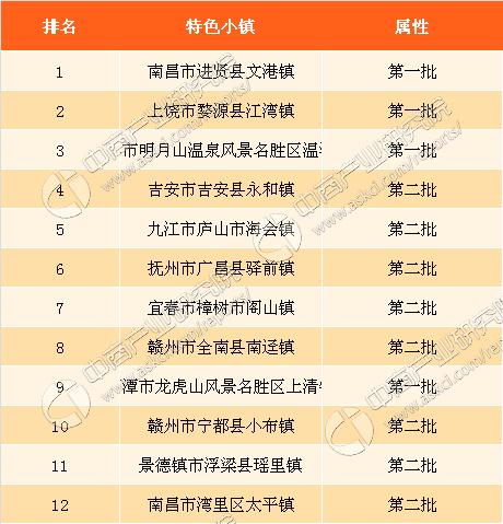 2017年江西特色小镇人口数据分析