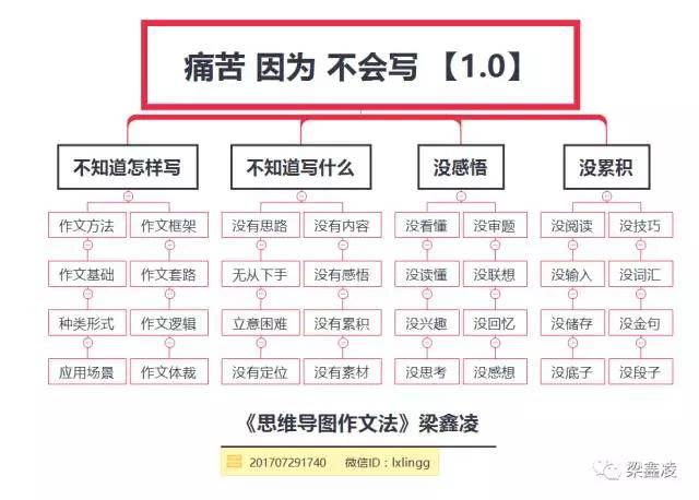 梁鑫凌:不懂思维导图作文的36个痛苦,没感悟怎办