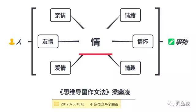 梁鑫凌:不懂思维导图作文的36个痛苦不知道写什么