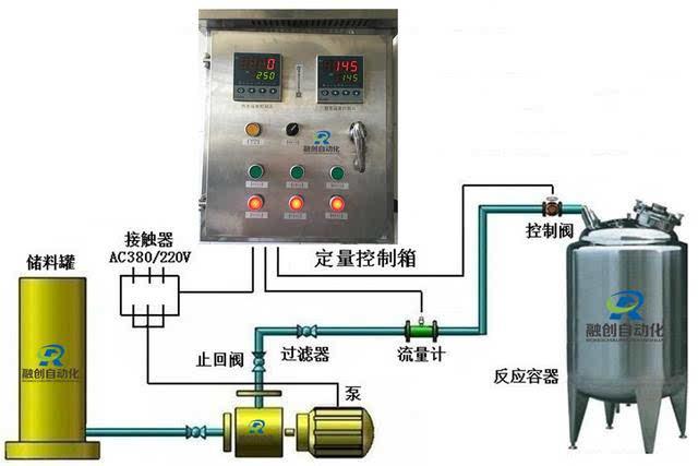 流体属性选择最合适的控制阀门(如气动阀,电磁阀,电动调节阀,蝶阀等).图片