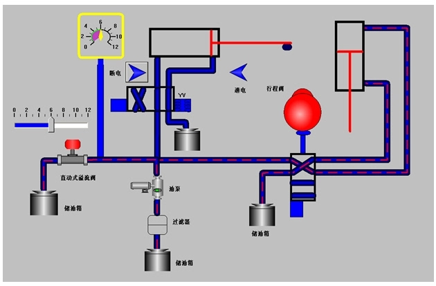 透明液压plc控制装置(内泵站带组态软件)