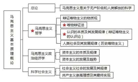 马哲知识结构图