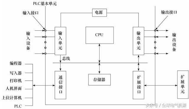 在图中,plc的主机由cpu,存储器(eprom,ram),输入/输出单元,外设i/o